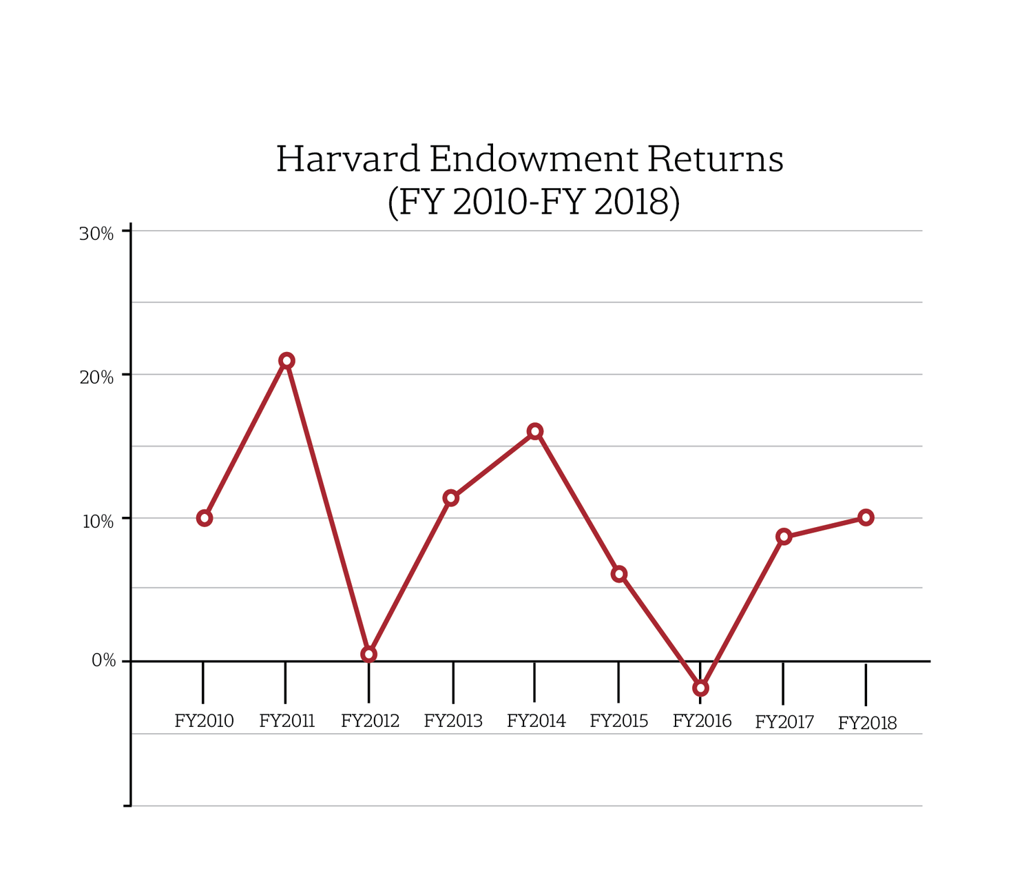 Harvard Endowment Returns 2018