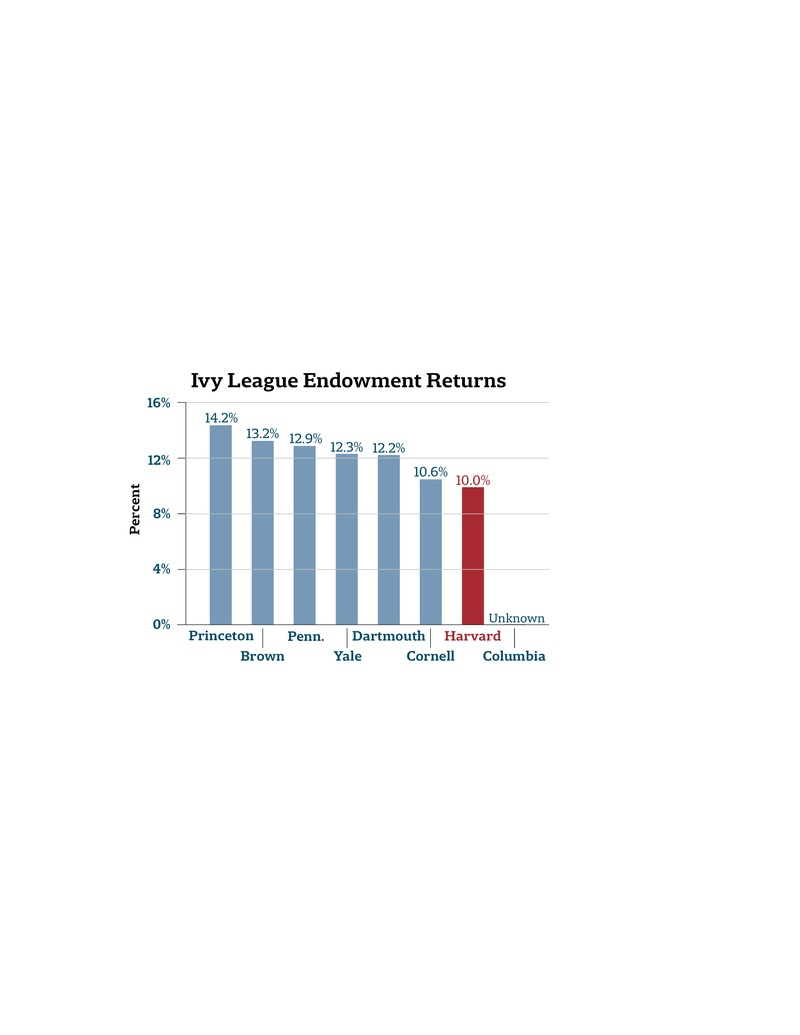 Ivy League Endowment Returns