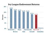 Endowment Returns Across the Ivy League