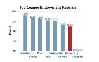 Endowment Returns Across the Ivy League
