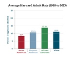 Admissions Rates By Race