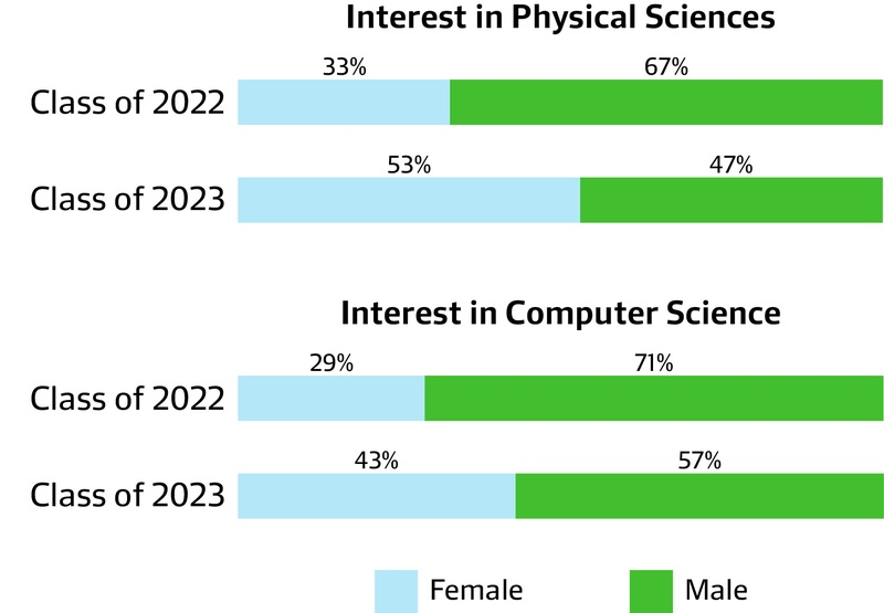 Admissions Interest In STEM
