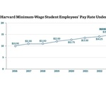 Minimum Wage Timeline