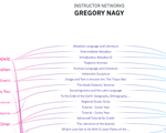 Gregory Nagy's Connections on Curricle