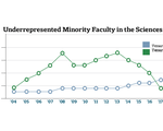 Underrepresented Minority Faculty in the Sciences