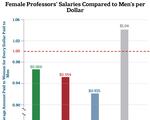 Faculty Pay Gap