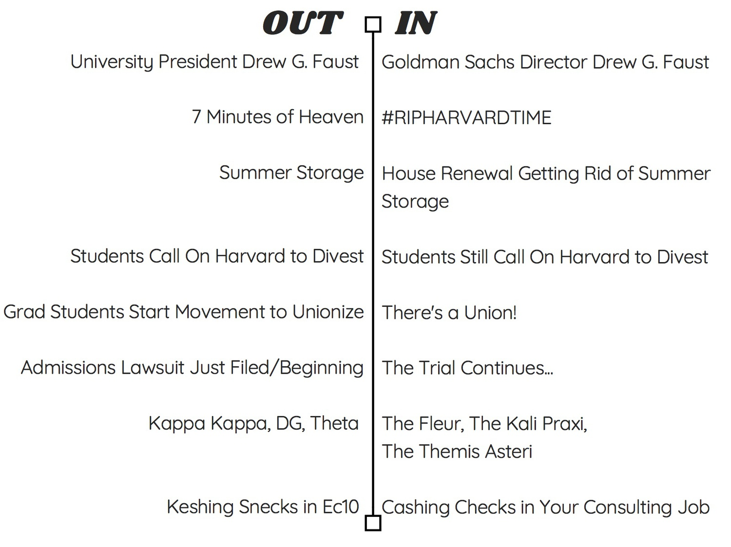 In and Out: 2015-2019 Harvard Throwback Edition