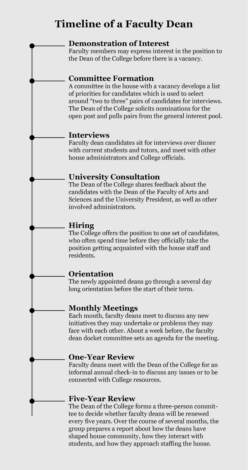 Faculty Dean Review Process