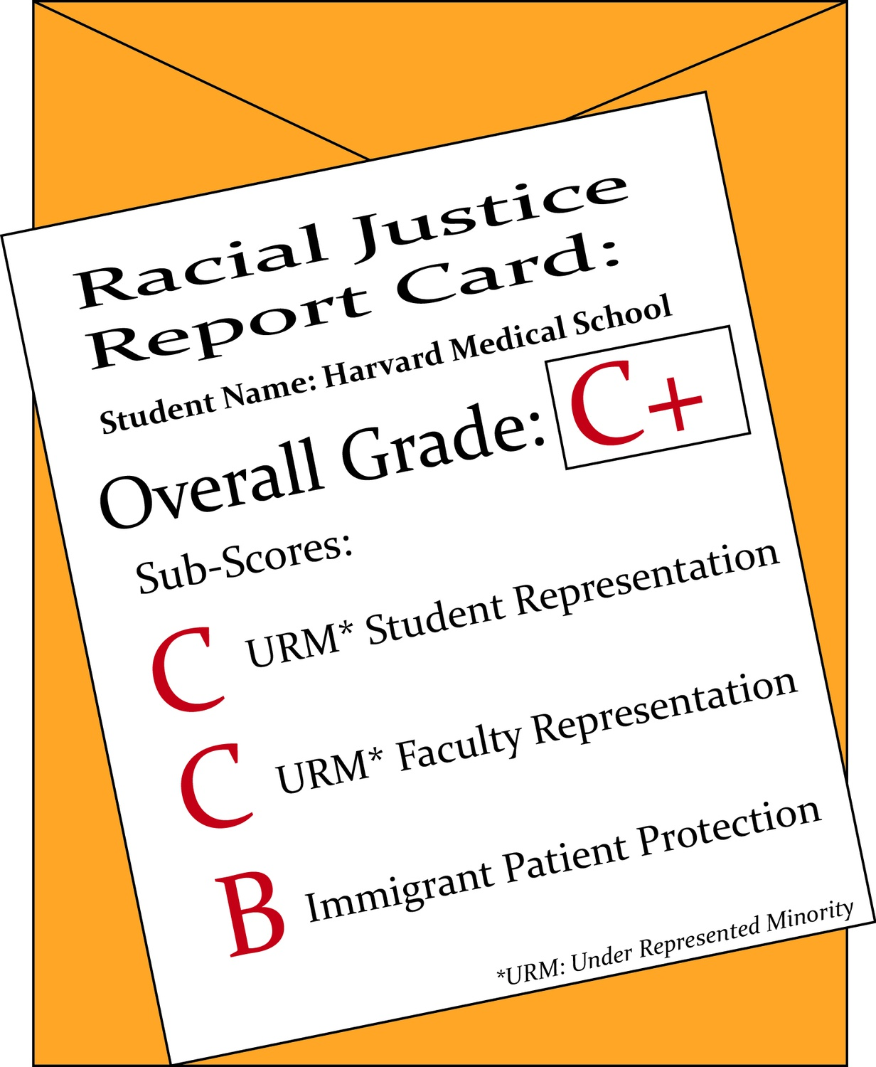 White Coats for Black Lives Report Card