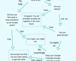 Will You Ever Actually Grab A Meal Flowchart