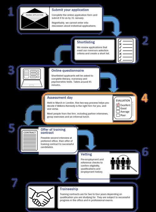 Application process flowchart (31 January deadline)