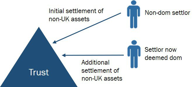 Excluded Property Trust insight diagram image
