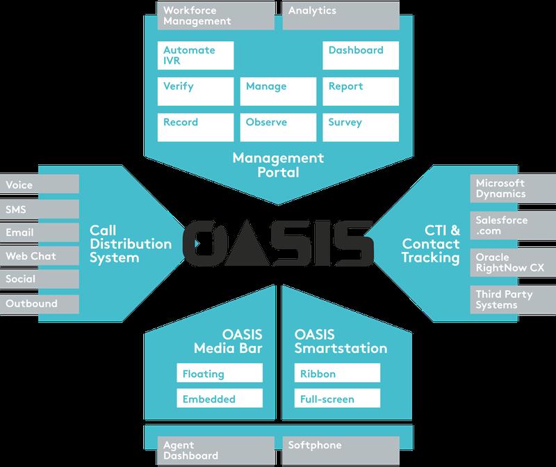 Oasis_Diagram_Teal.png